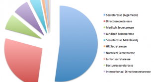 Top 10 secretaressefuncties 2016